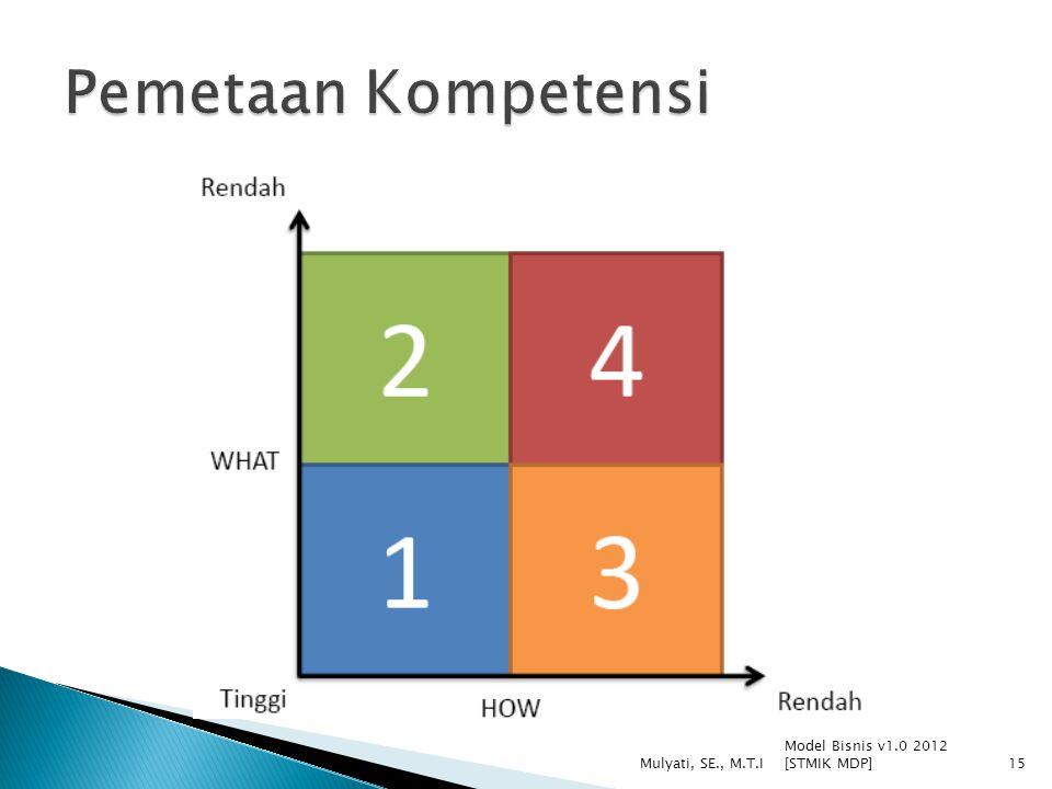 Pemetaan Kompetensi Model Bisnis v1.0 2012 [STMIK MDP]